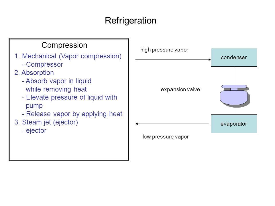 Refrigeration Compression 1. Mechanical (Vapor compression)