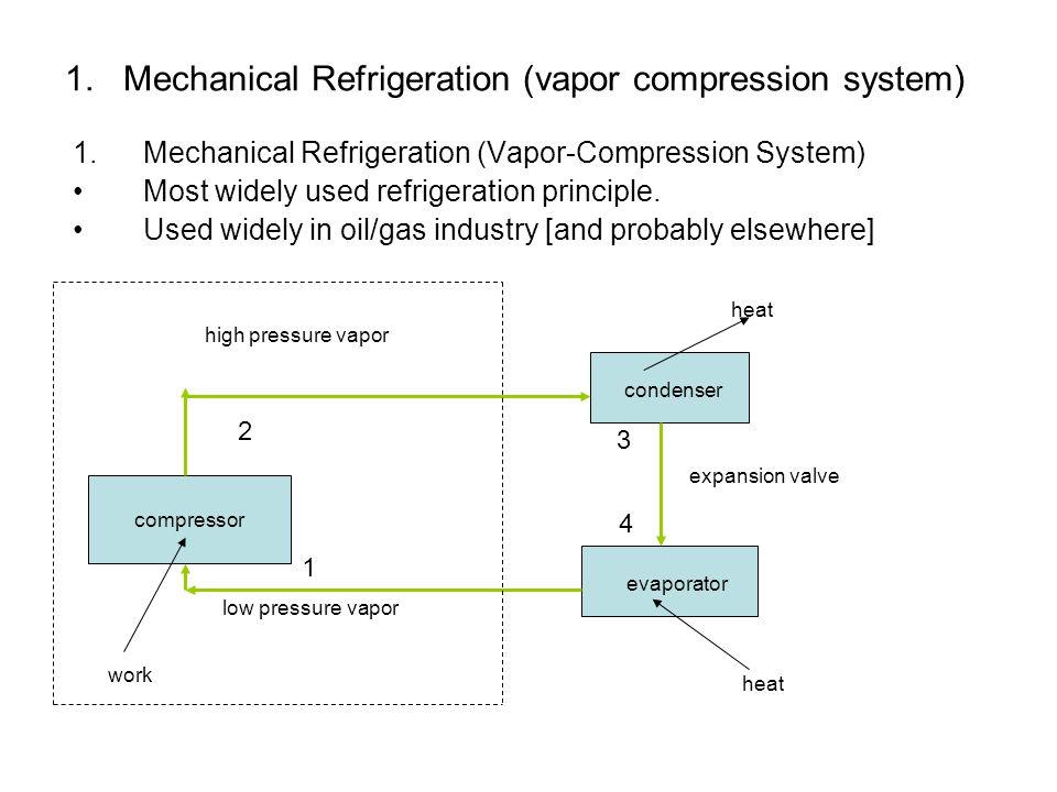 1. Mechanical Refrigeration (vapor compression system)