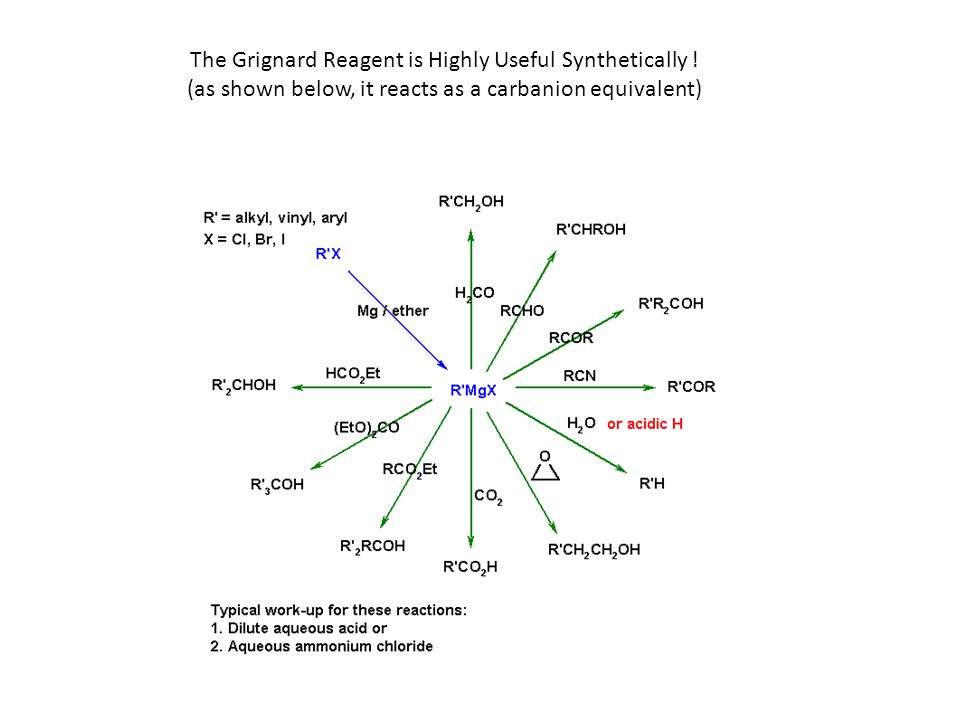 The Grignard Reagent is Highly Useful Synthetically !