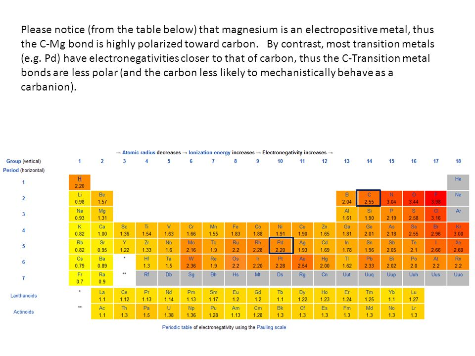 Please notice (from the table below) that magnesium is an electropositive metal, thus the C-Mg bond is highly polarized toward carbon.