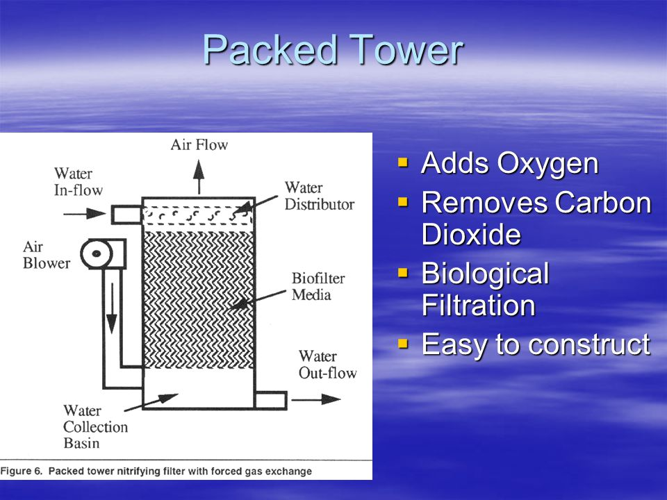 Packed Tower Adds Oxygen Removes Carbon Dioxide Biological Filtration