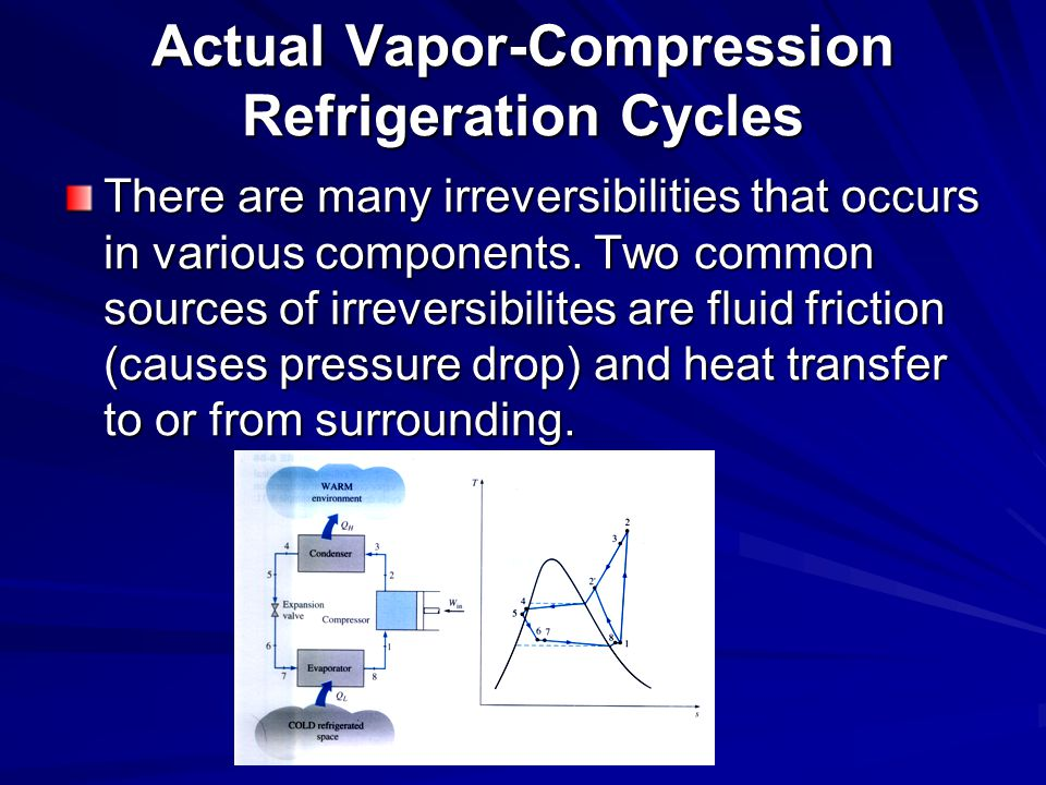 Actual Vapor-Compression Refrigeration Cycles