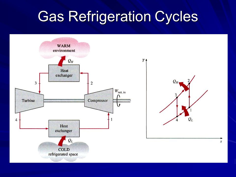 Gas Refrigeration Cycles