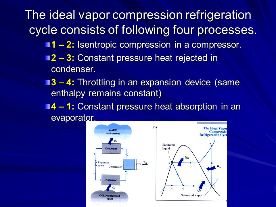 The ideal vapor compression refrigeration cycle consists of following four processes.