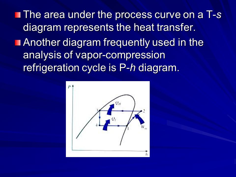 The area under the process curve on a T-s diagram represents the heat transfer.