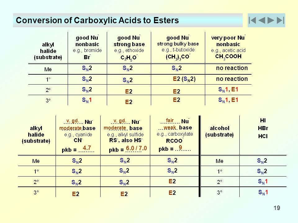 Conversion of Carboxylic Acids to Esters