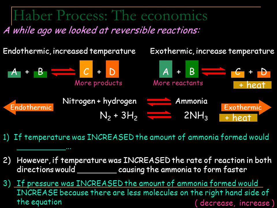 Haber Process: The economics