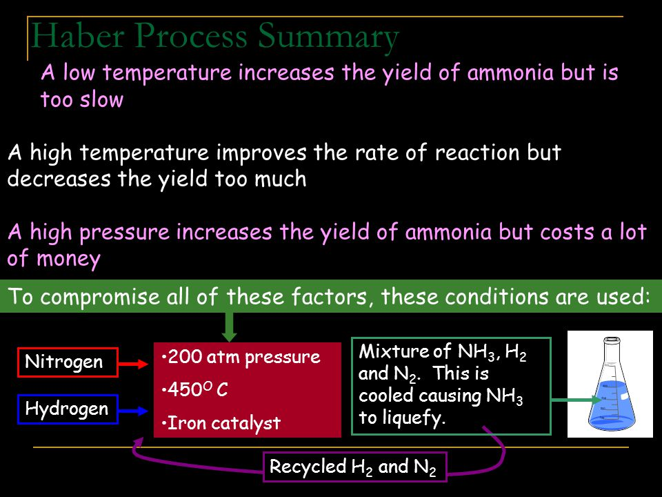 Haber Process Summary A low temperature increases the yield of ammonia but is too slow.