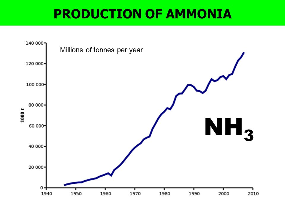 PRODUCTION OF AMMONIA Millions of tonnes per year NH3