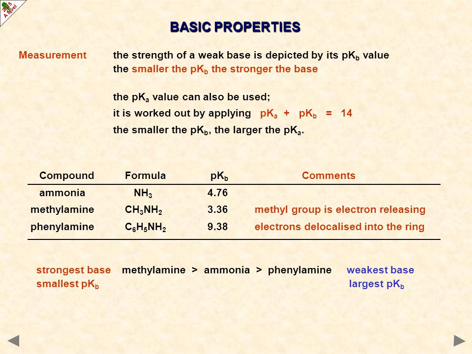 BASIC PROPERTIES Measurement the strength of a weak base is depicted by its pKb value. the smaller the pKb the stronger the base.