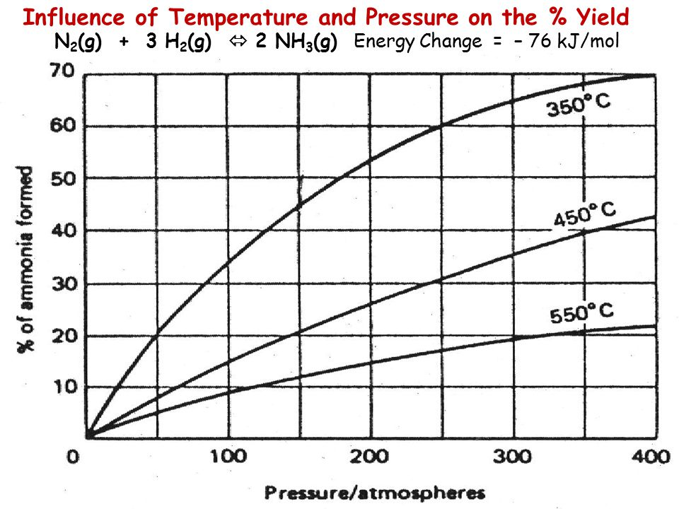 Influence of Temperature and Pressure on the % Yield
