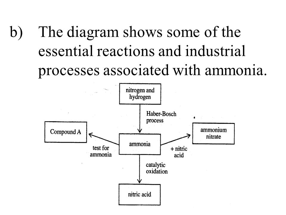 b). The diagram shows some of the. essential reactions and industrial