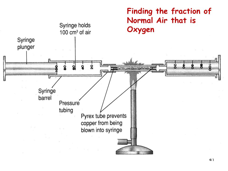 Finding the fraction of Normal Air that is Oxygen