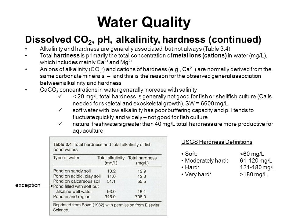 Water Quality Dissolved CO2, pH, alkalinity, hardness (continued)