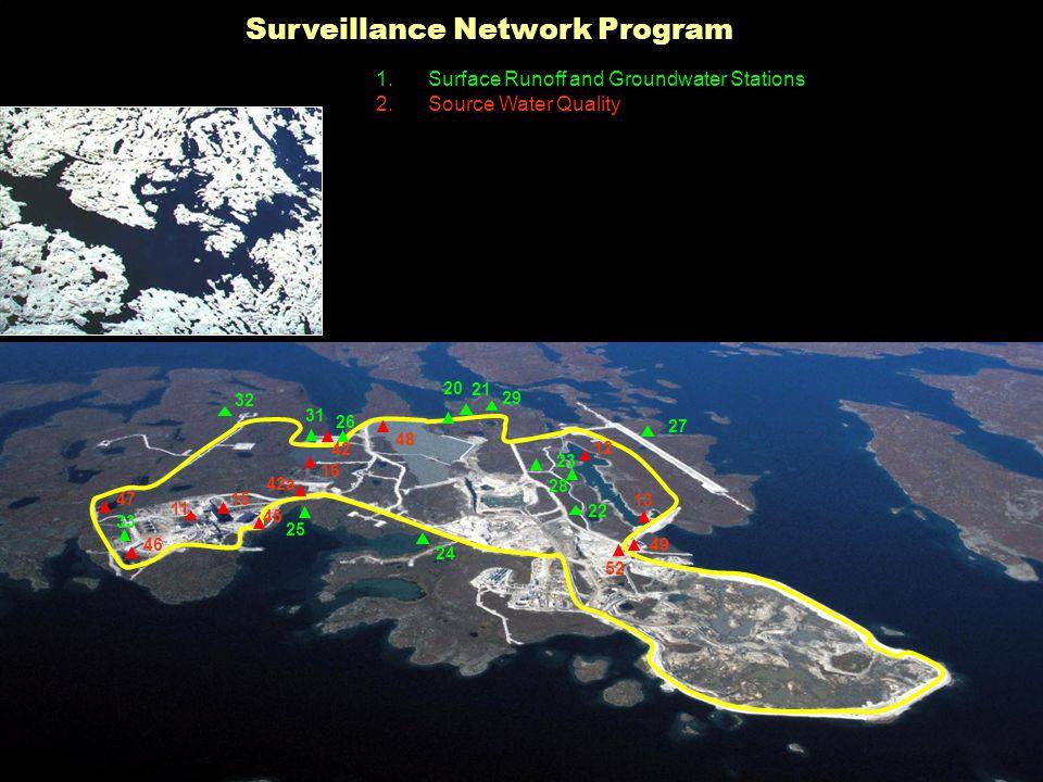 Surveillance Network Program