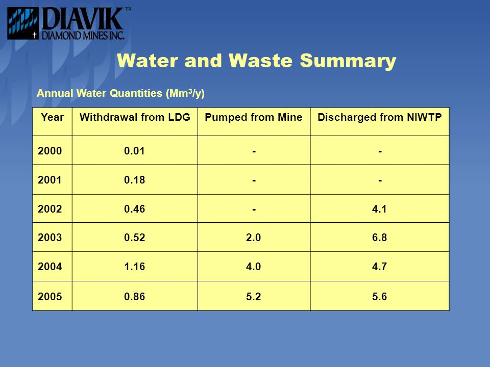 Water and Waste Summary