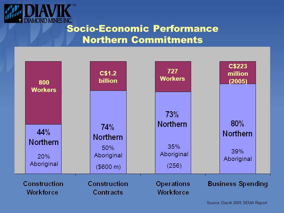 Socio-Economic Performance Northern Commitments