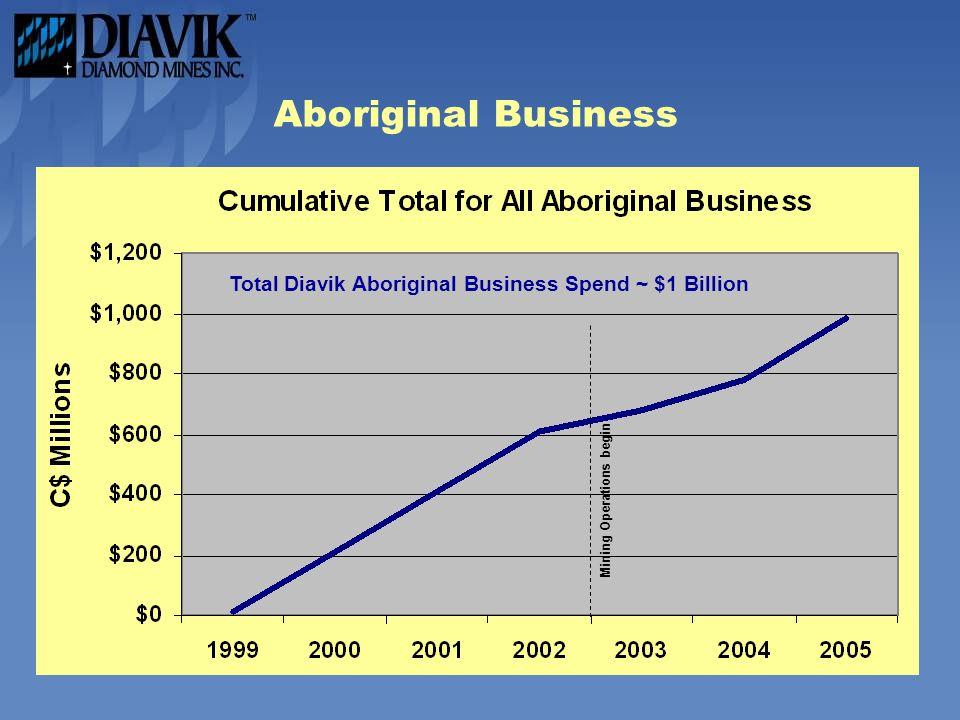 Aboriginal Business Total Diavik Aboriginal Business Spend ~ $1 Billion Mining Operations begin