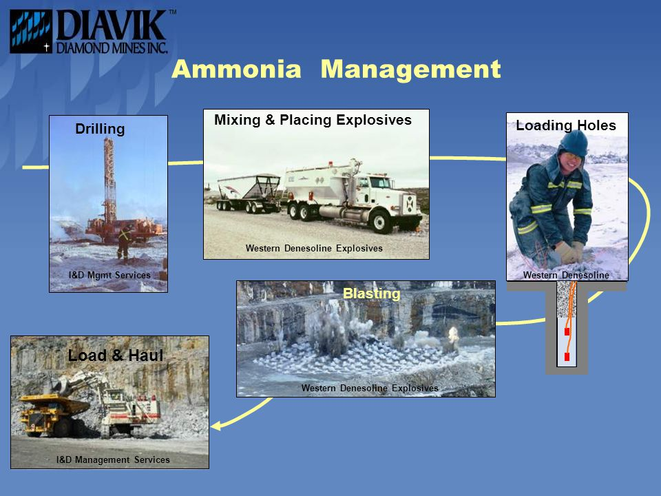 Ammonia Management Loading Load & Haul Mixing & Placing Explosives