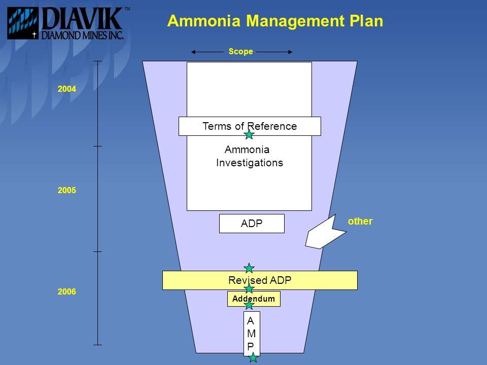Ammonia Management Plan