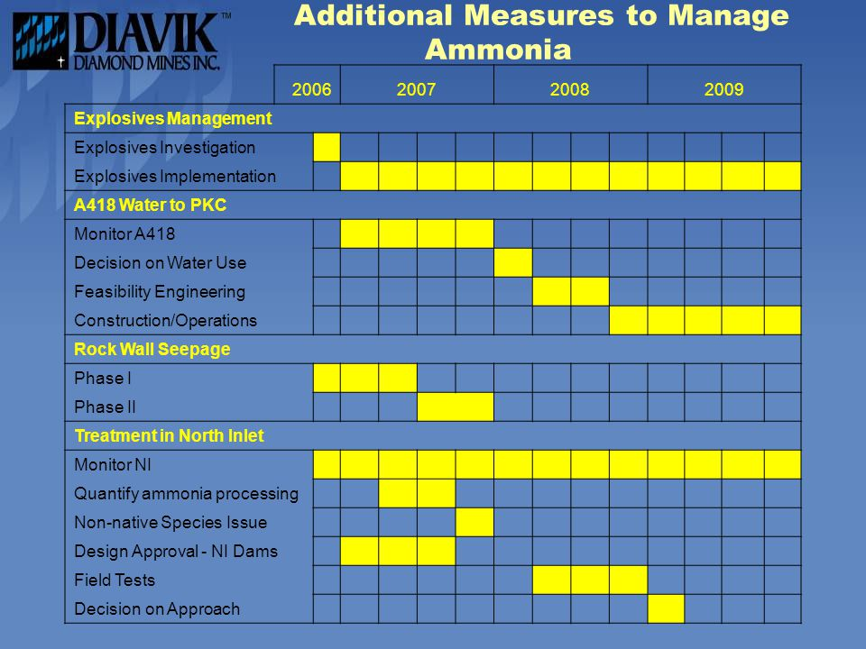 Additional Measures to Manage Ammonia