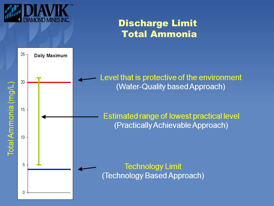 Discharge Limit Total Ammonia