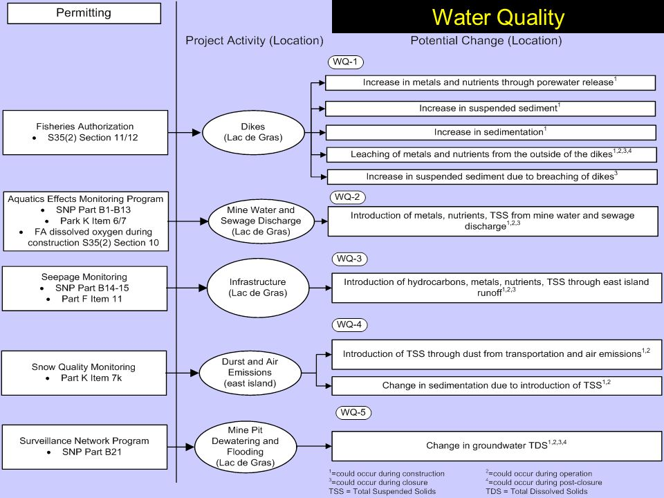 Water Quality Water Quality