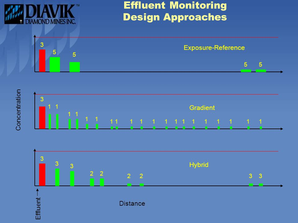 Effluent Monitoring Design Approaches