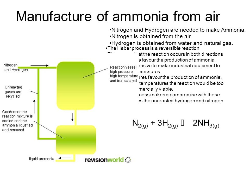 Manufacture of ammonia from air