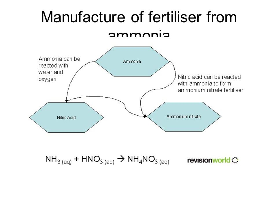 Manufacture of fertiliser from ammonia