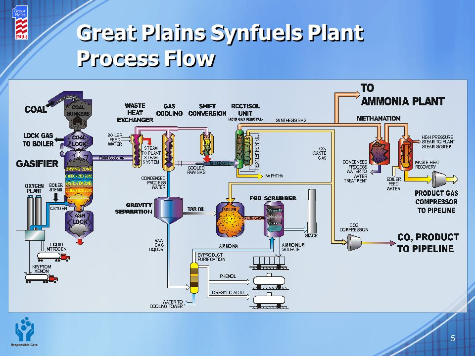 Great Plains Synfuels Plant Process Flow