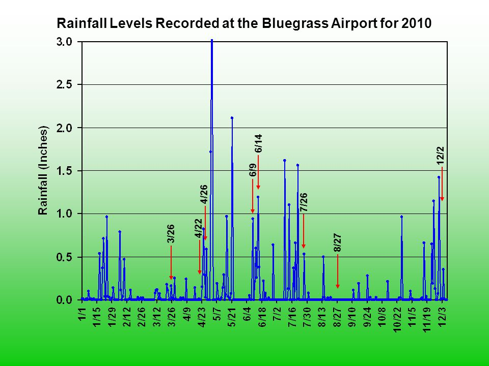 Rainfall Levels Recorded at the Bluegrass Airport for 2010