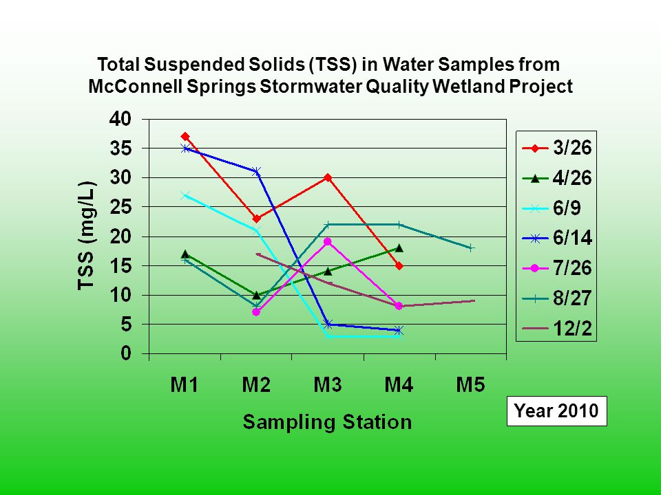 Total Suspended Solids (TSS) in Water Samples from