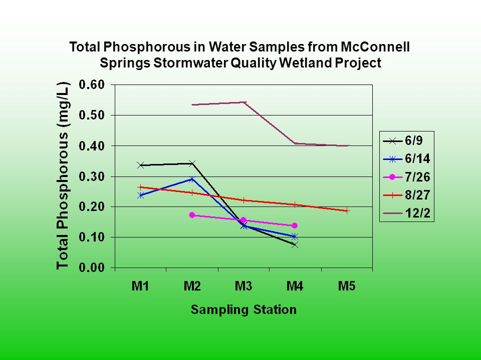 Total Phosphorous in Water Samples from McConnell