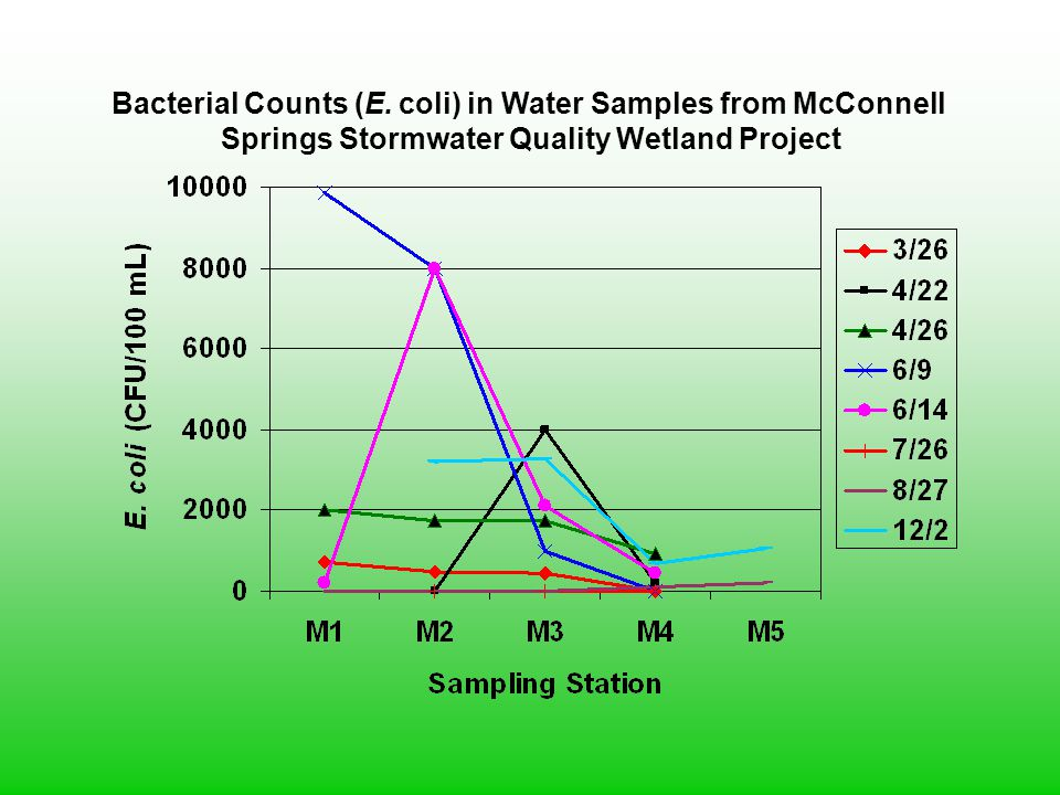 Bacterial Counts (E. coli) in Water Samples from McConnell