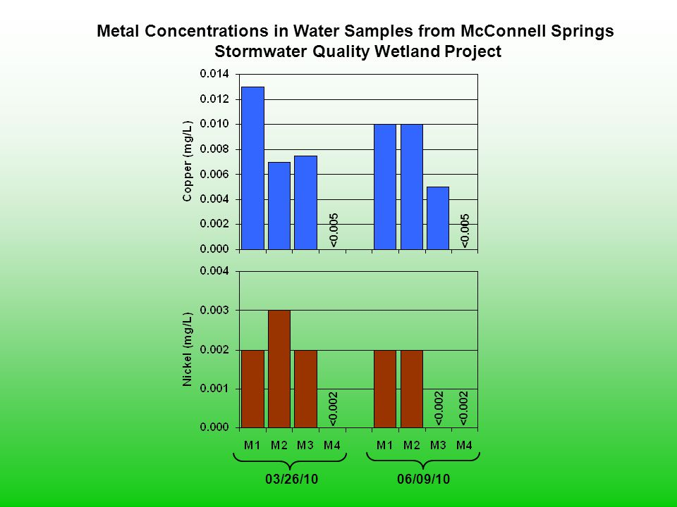 Metal Concentrations in Water Samples from McConnell Springs