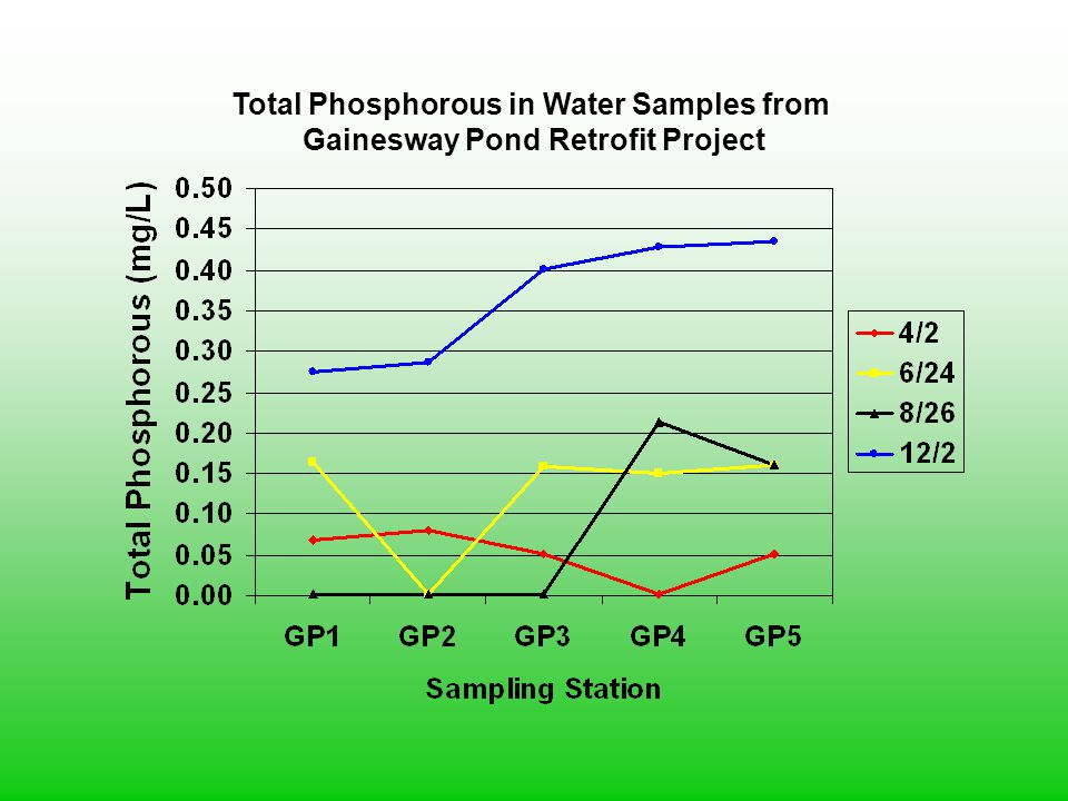 Total Phosphorous in Water Samples from
