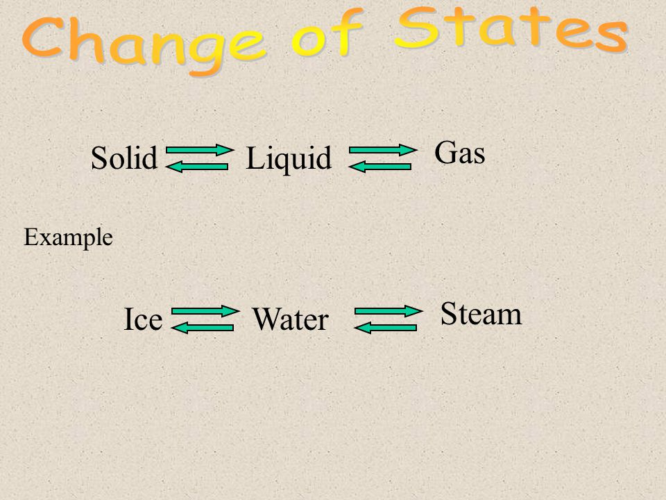 Change of States Gas Solid Liquid Example Steam Ice Water