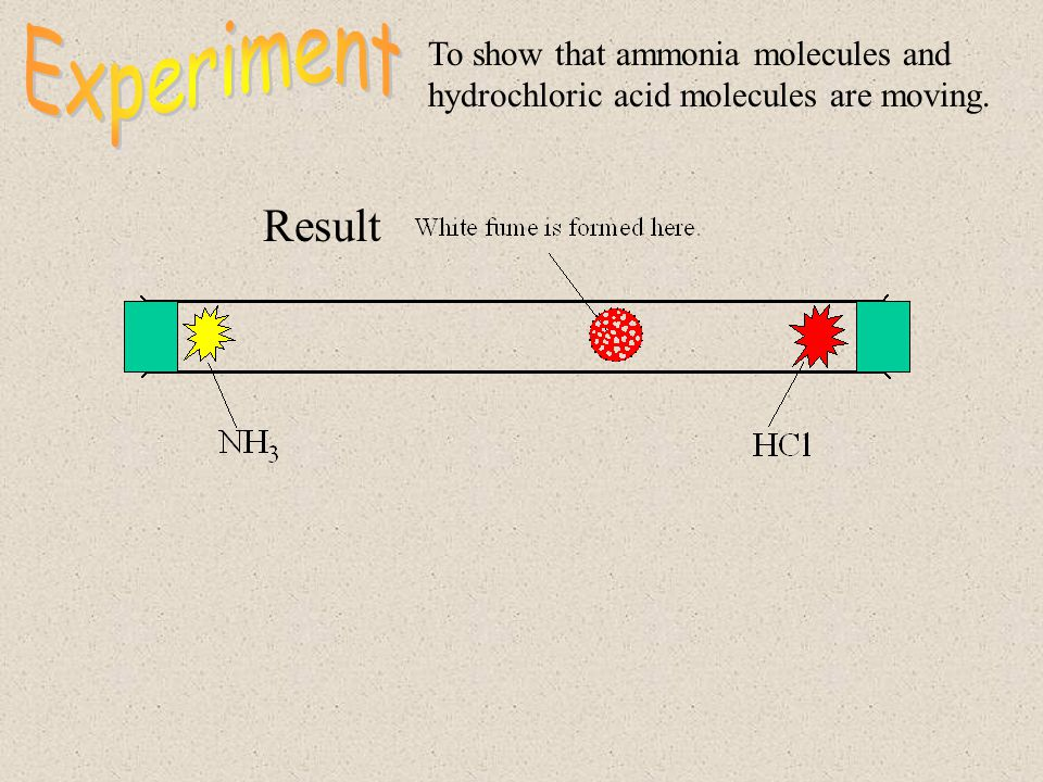 Experiment To show that ammonia molecules and hydrochloric acid molecules are moving. Result