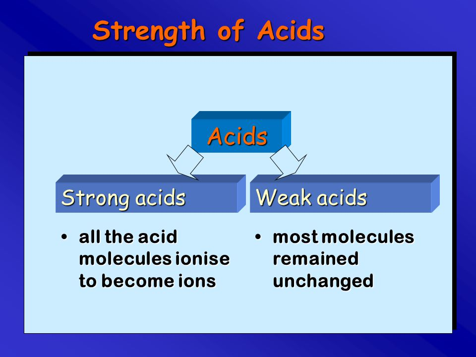 Strength of Acids Acids Strong acids Weak acids