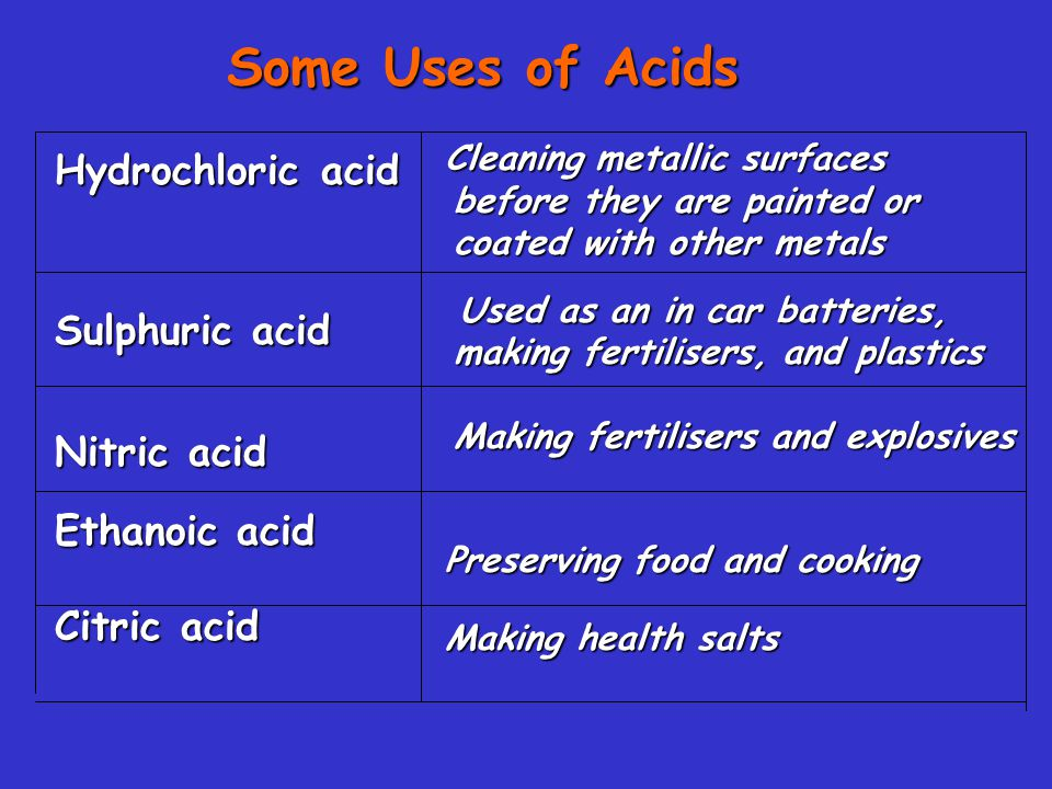 Some Uses of Acids Hydrochloric acid Sulphuric acid Nitric acid