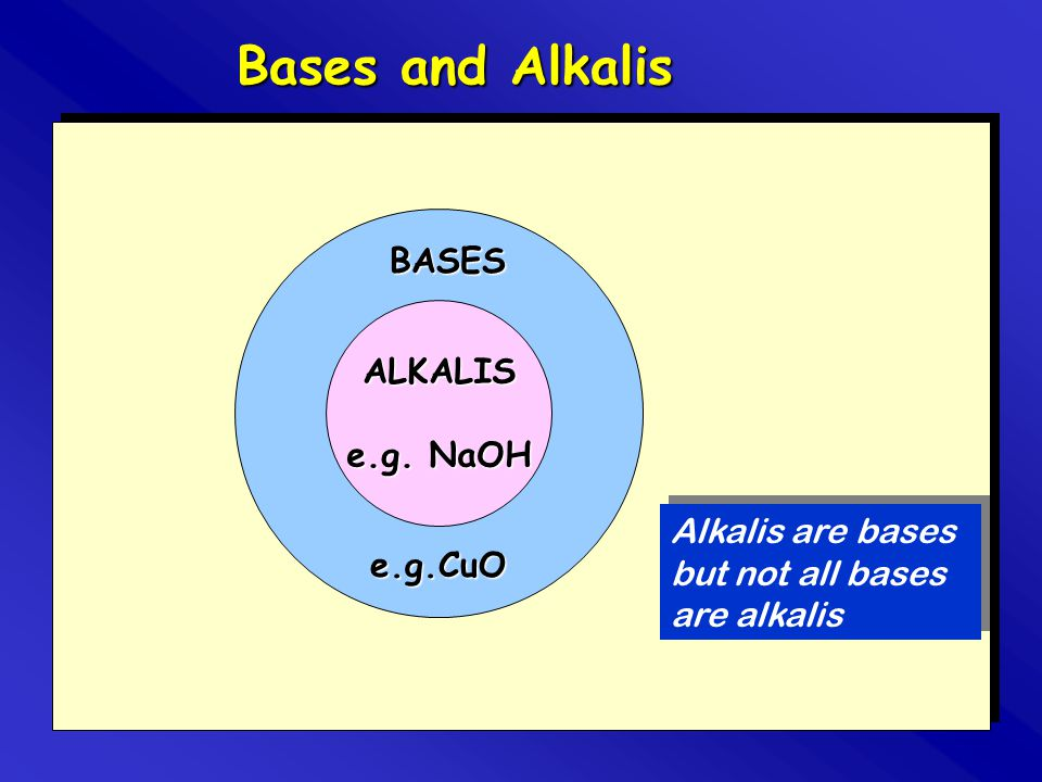 Bases and Alkalis BASES ALKALIS e.g. NaOH