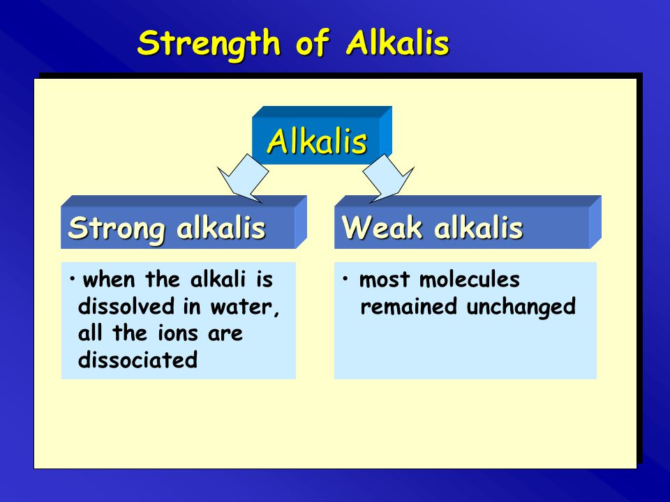 Strength of Alkalis Alkalis Strong alkalis Weak alkalis