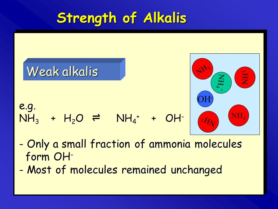 Strength of Alkalis Weak alkalis e.g. NH3 + H2O NH4+ + OH-