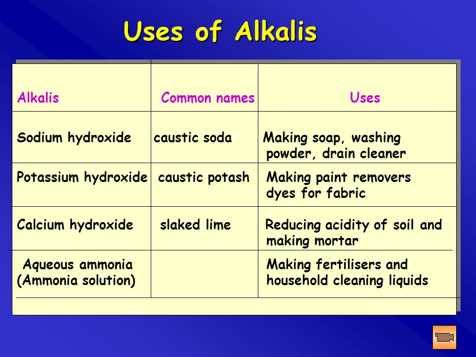 Uses of Alkalis Alkalis Common names Uses