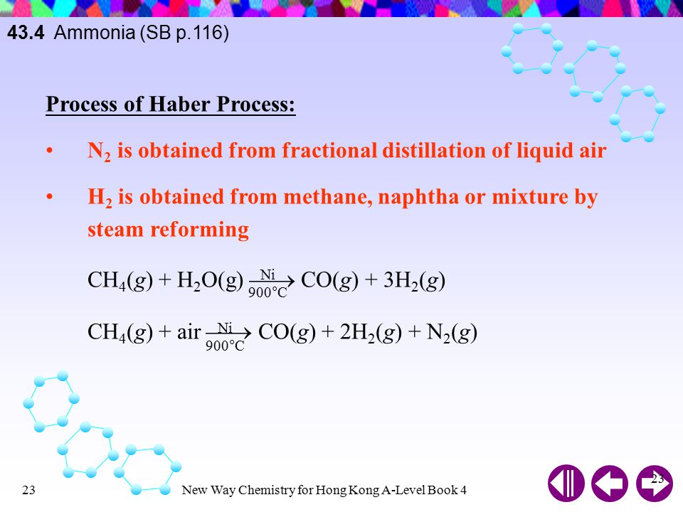 Process of Haber Process: