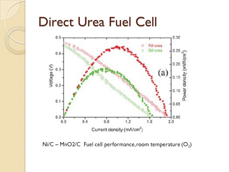 Direct Urea Fuel Cell Ni/C – MnO2/C Fuel cell performance, room temperature (O2)
