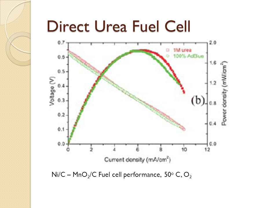 Direct Urea Fuel Cell Ni/C – MnO2/C Fuel cell performance, 50o C, O2