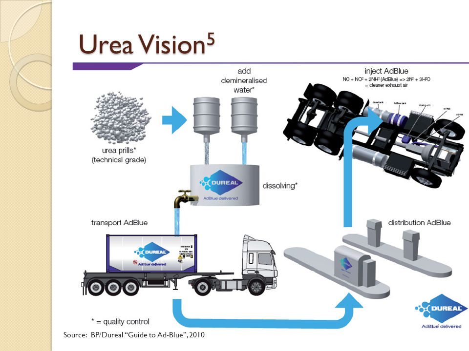 Urea Vision5 Source: BP/Dureal Guide to Ad-Blue , 2010