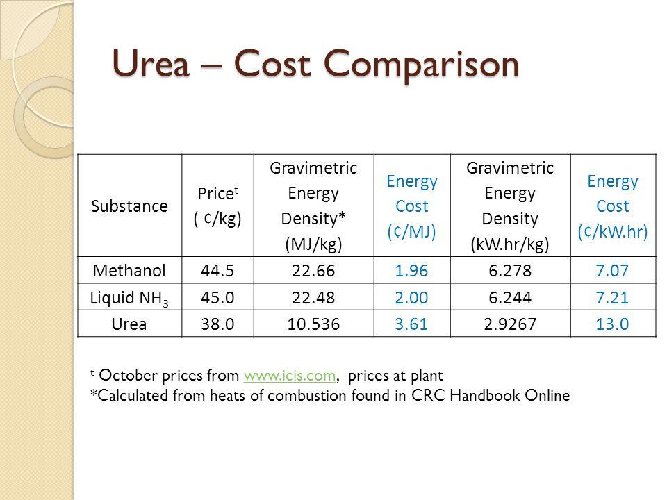 Urea – Cost Comparison Substance Pricet ( ¢/kg)